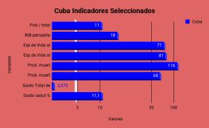 Cuba Indicadores Seleccionados