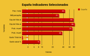 España Indicadores Seleccionados