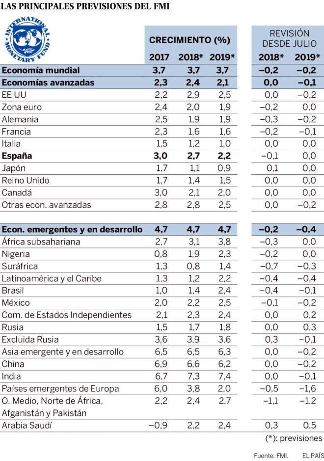 Previsiones FMI