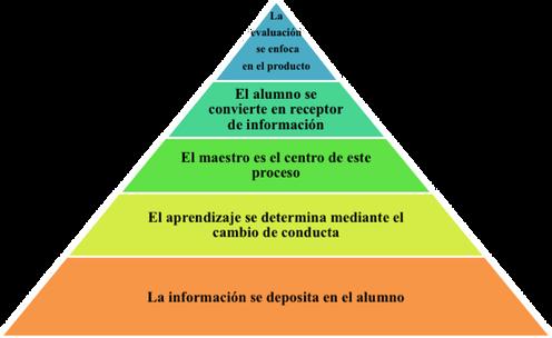 piramide conductual